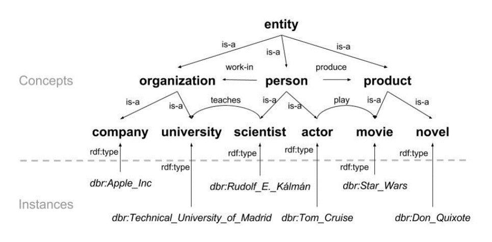 知识图谱的表示方式之一RDF