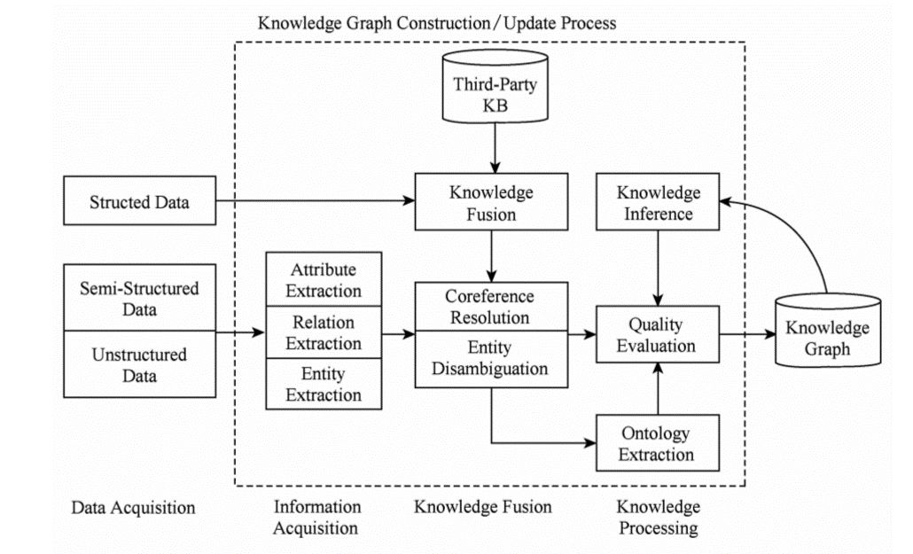 知识图谱的技术架构
