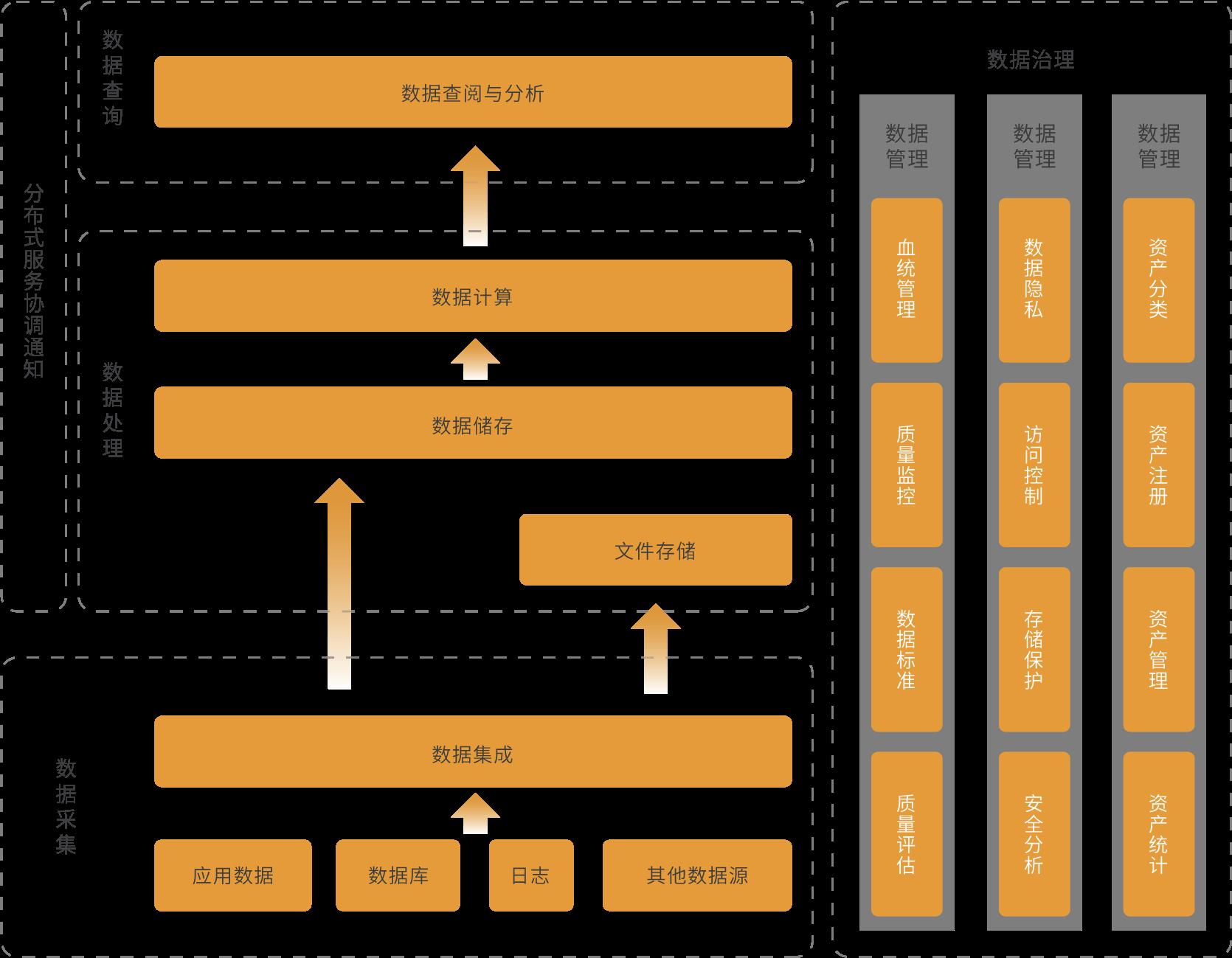数据治理架构
