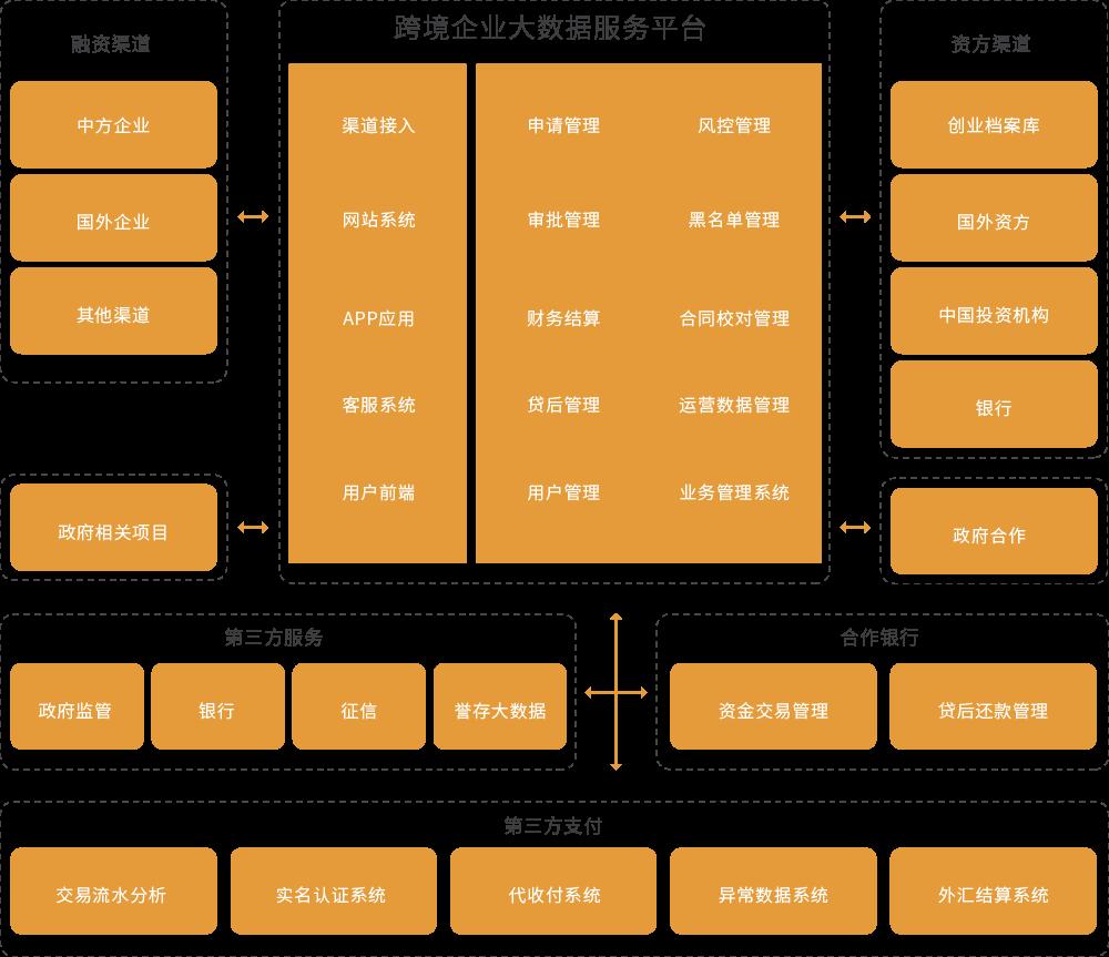 智能匹配平台架构
